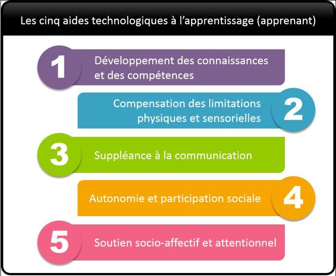 Une typologie des 5 types d'aides technologiques à l'apprentissage