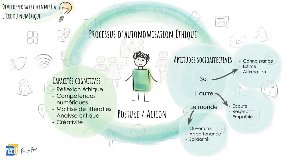 Processus d'autonomisation éthique 3