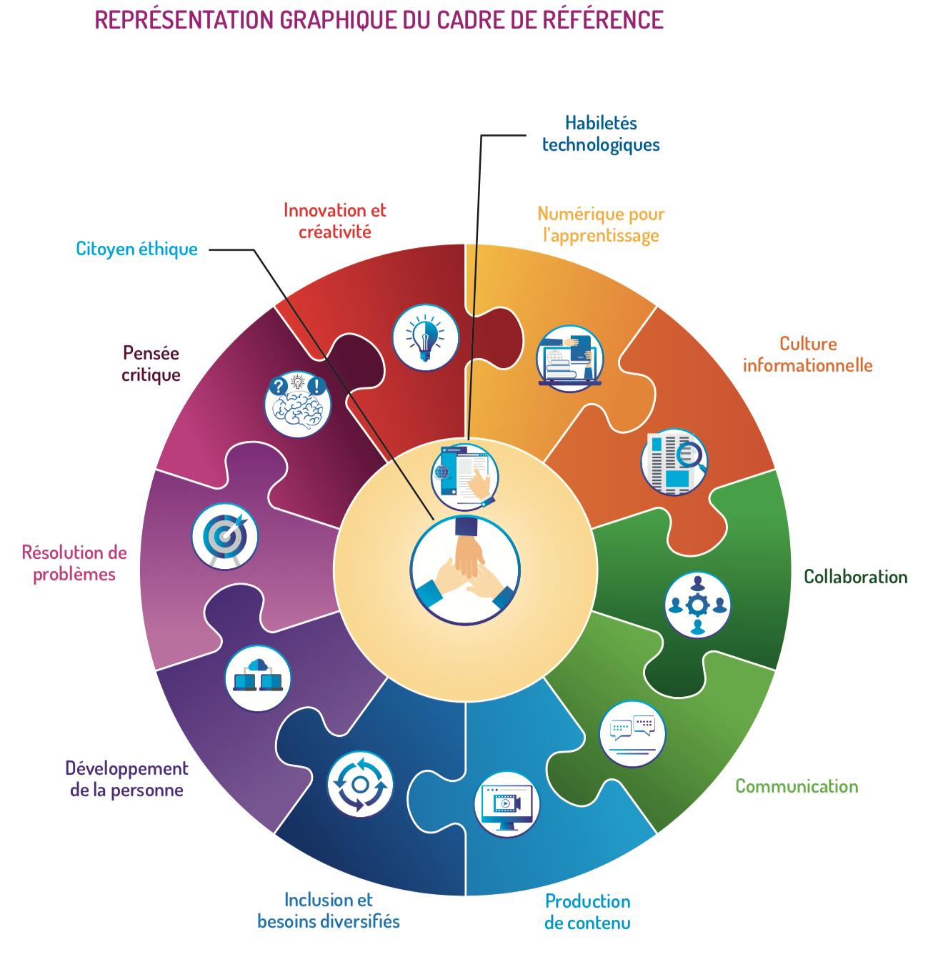 Cadre de référence de la compétence numérique, continuum et guide pédagogique